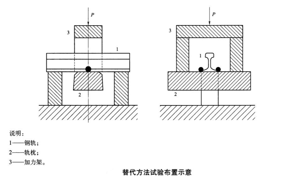 铁路扣件组装扣静刚度试验机测试步骤(替代方法)