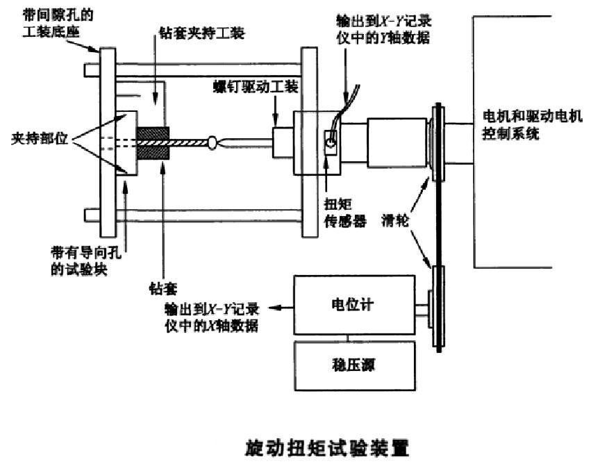 金属接骨螺钉旋动(旋入旋出)扭矩试验机